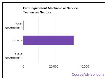 Farm Equipment Mechanic or Service Technician Sectors