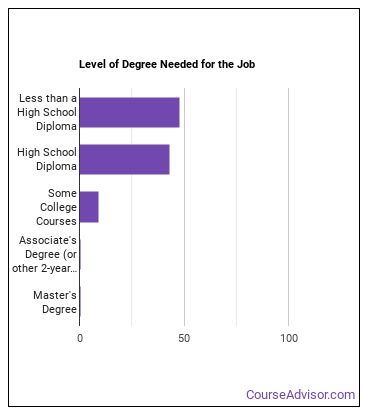 Farm Labor Contractor Degree Level