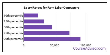 Salary Ranges for Farm Labor Contractors