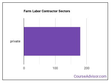 Farm Labor Contractor Sectors