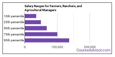 Salary Ranges for Farmers, Ranchers, and Agricultural Managers