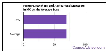Farmers, Ranchers, and Agricultural Managers in MO vs. the Average State