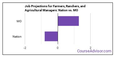 Job Projections for Farmers, Ranchers, and Agricultural Managers: Nation vs. MO