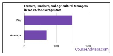 Farmers, Ranchers, and Agricultural Managers in WA vs. the Average State