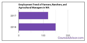 Farmers, Ranchers, and Agricultural Managers in WA Employment Trend