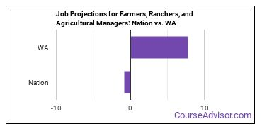 Job Projections for Farmers, Ranchers, and Agricultural Managers: Nation vs. WA