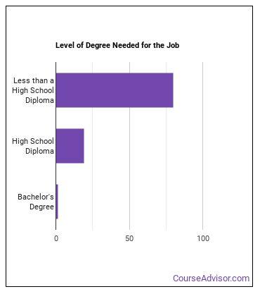 Crop Farmworker or Laborer Degree Level