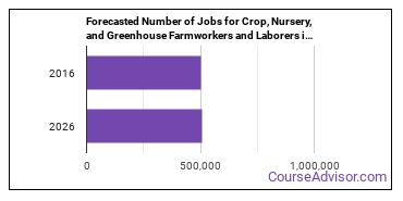 Forecasted Number of Jobs for Crop, Nursery, and Greenhouse Farmworkers and Laborers in U.S.