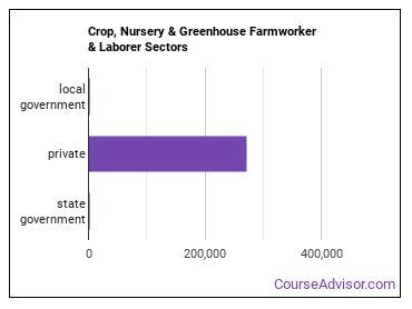 Crop, Nursery & Greenhouse Farmworker & Laborer Sectors