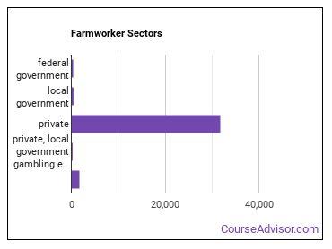 Farmworker Sectors