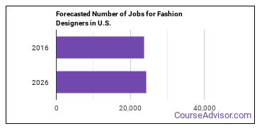 Forecasted Number of Jobs for Fashion Designers in U.S.