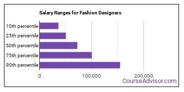 Salary Ranges for Fashion Designers