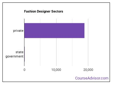 Fashion Designer Sectors