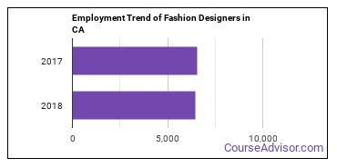 Fashion Designers in CA Employment Trend