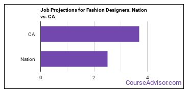 Job Projections for Fashion Designers: Nation vs. CA
