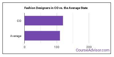 Fashion Designers in CO vs. the Average State