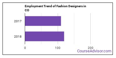 Fashion Designers in CO Employment Trend