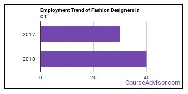 Fashion Designers in CT Employment Trend