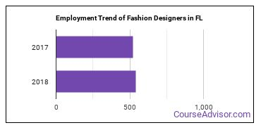 Fashion Designers in FL Employment Trend