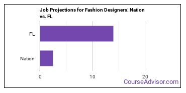 Job Projections for Fashion Designers: Nation vs. FL