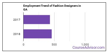 Fashion Designers in GA Employment Trend