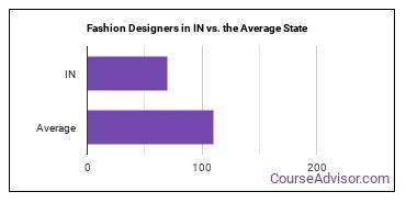 Fashion Designers in IN vs. the Average State