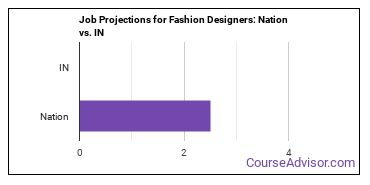 Job Projections for Fashion Designers: Nation vs. IN