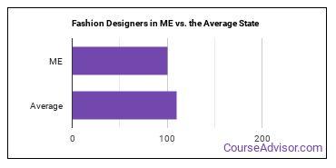 Fashion Designers in ME vs. the Average State