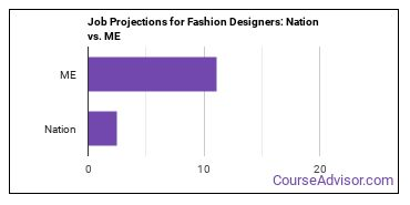 Job Projections for Fashion Designers: Nation vs. ME