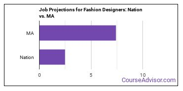 Job Projections for Fashion Designers: Nation vs. MA