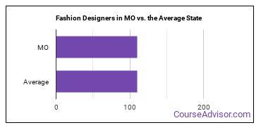 Fashion Designers in MO vs. the Average State