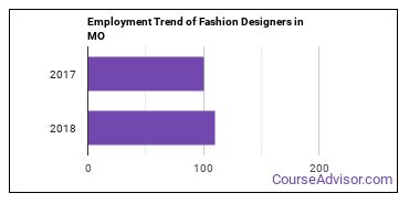 Fashion Designers in MO Employment Trend