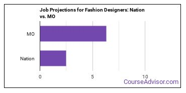 Job Projections for Fashion Designers: Nation vs. MO