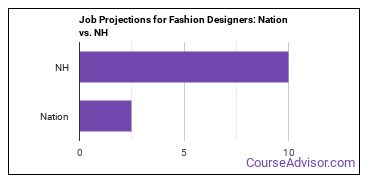 Job Projections for Fashion Designers: Nation vs. NH