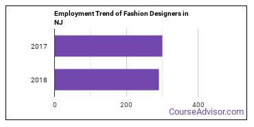 Fashion Designers in NJ Employment Trend