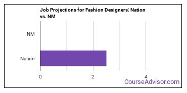 Job Projections for Fashion Designers: Nation vs. NM