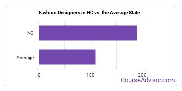Fashion Designers in NC vs. the Average State