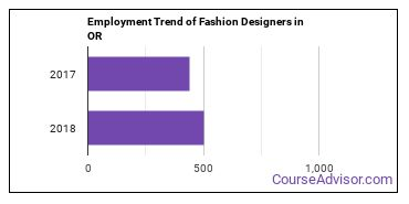 Fashion Designers in OR Employment Trend