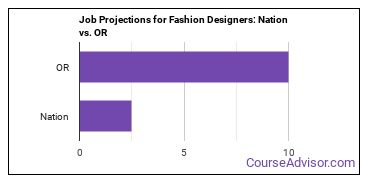 Job Projections for Fashion Designers: Nation vs. OR