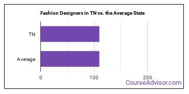 Fashion Designers in TN vs. the Average State