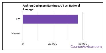 Fashion Designers Earnings: UT vs. National Average