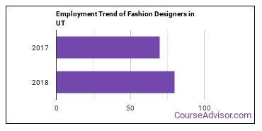 Fashion Designers in UT Employment Trend