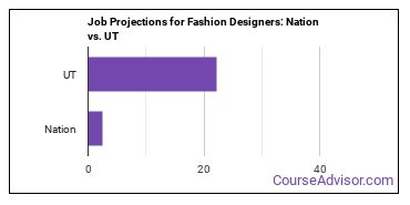 Job Projections for Fashion Designers: Nation vs. UT