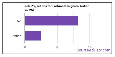 Job Projections for Fashion Designers: Nation vs. WA