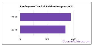 Fashion Designers in WI Employment Trend