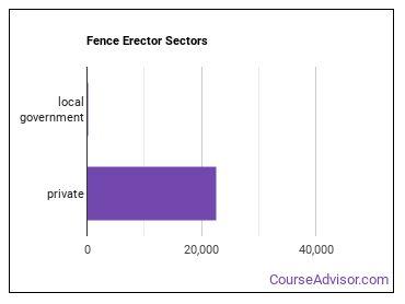 Fence Erector Sectors