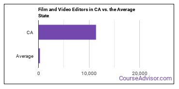 Film and Video Editors in CA vs. the Average State