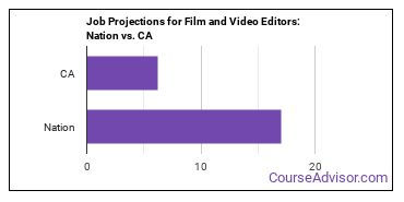 Job Projections for Film and Video Editors: Nation vs. CA
