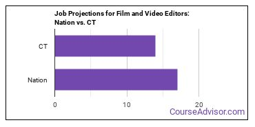 Job Projections for Film and Video Editors: Nation vs. CT