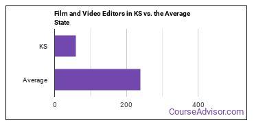 Film and Video Editors in KS vs. the Average State